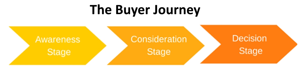 Hubspot's Buyer Journey