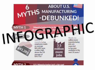 INFOGRAPHIC: 6 Myths About U.S. Manufacturing - Debunked!
